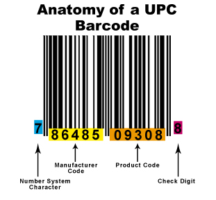 UPC Bar Code Anatomy